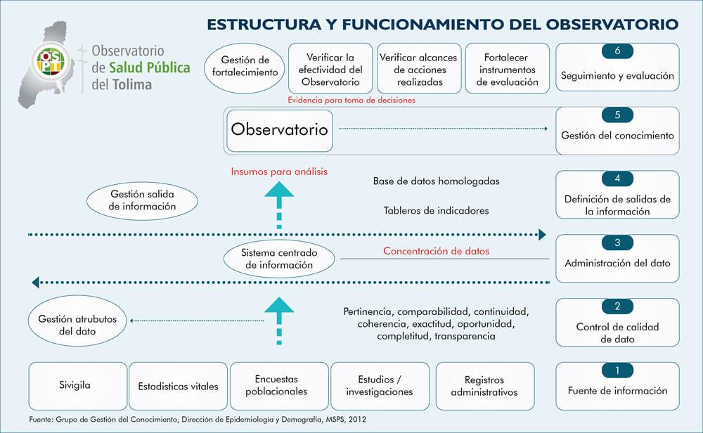 Estructura OSPT